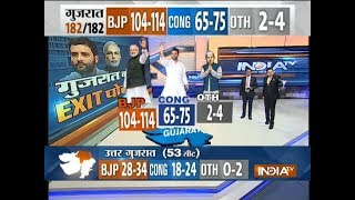 Exit Poll On IndiaTV: BJP 104-114 seats, Congress 65-75 seats as of now seen forming the govt - INDIATV
