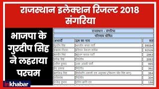 Rajasthan Election Results 2018: Sangaria में BJP के Gurdeep Singh ने फिर मारी बाजी - ITVNEWSINDIA