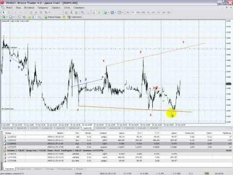 Отложенные ордера на валютном рынке