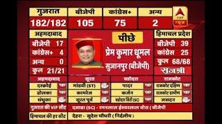 #ABPResults : BJP's CM candidate Prem Kumar Dhumal trails in Himachal Pradesh - ABPNEWSTV