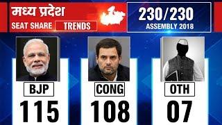 Madhya Pradesh Election Results 2018: Counting till 12 PM; बीजेपी फिर एक बार रेस में - ITVNEWSINDIA