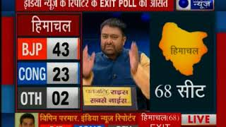 इंडिया न्यूज़ के रिपोर्टरों का Exit Poll: हिमाचल प्रदेश और गुजरात में किसकी बनेगी सरकार ? - ITVNEWSINDIA