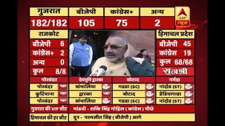 #ABPResults : This is Rahul Gandhi's first failure after becoming Cong President, says Gir - ABPNEWSTV