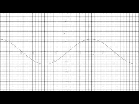 Introduction to Neural Networks for Java(Class 10/16, Part 3/3) predict temporal sine wave