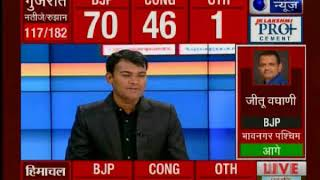 Himachal Assembly Results 2017: रुझानों में बीजेपी आगे, 11 सीट पर कांग्रेस, 16 सीटों पर भाजपा आगे - ITVNEWSINDIA