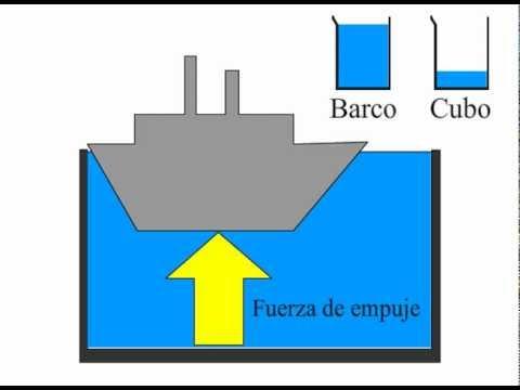 ¿Por qué flota un barco? Principio de Arquímedes