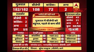 #ABPResults : BJP gets majority but lesser seats than last elections - ABPNEWSTV