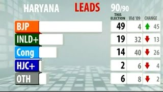 Election Results: BJP set to take Haryana - NDTV