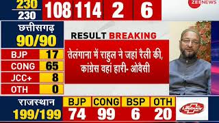 Assembly elections result 2018: Watch top 7 news of the day - ZEENEWS