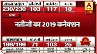 Know connection of Assembly results with 2019 if Congress wins all five states - ABPNEWSTV