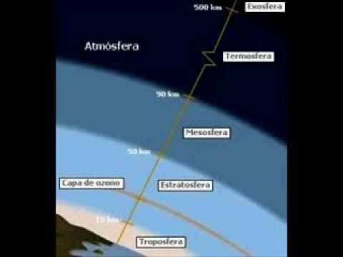 Capas de la atmósfera, atmosfera. Troposfera, estratosfera...
