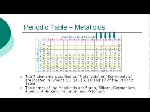 Periodic Table & Groups of Chemical Elements