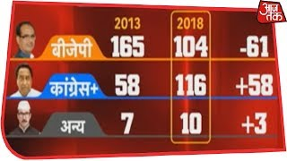 Congress Wins Hindi Heartland, BJP Faces 0-5 Loss In Assembly Elections | Results LIVE - AAJTAKTV