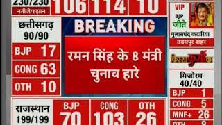 Chhattisgarh election result 2018: Raman Singh के 11 में से 8 मंत्री चुनाव हारे - ITVNEWSINDIA