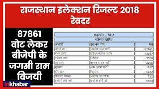 Rajasthan Election Results 2018: Reodar में 87861 वोट लेकर BJP के जगसी राम विजयी - ITVNEWSINDIA