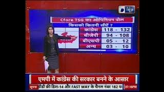 Cfore TSG Opinion Polls for Madhya Pradesh Assembly Election 2018 - ITVNEWSINDIA