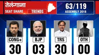 Telangana Assembly Election Results 2018: Counting till 9:00 AM - ITVNEWSINDIA