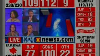 Congress T. S. Singh Deo speaks on Assembly Election Results 2018 - NEWSXLIVE