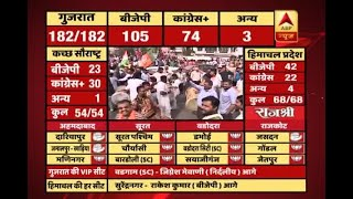 #ABPResults : BJP workers, supporters celebrate with dhols in Surat - ABPNEWSTV