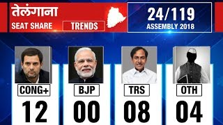 Telangana Assembly Election Results 2018: Counting till 8:30 AM - ITVNEWSINDIA