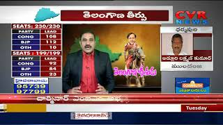 Komatireddy Venkat Reddy Loses | Nalgonda | Telangana Election Results 2018 | CVR News - CVRNEWSOFFICIAL