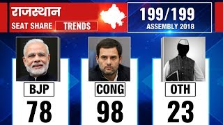 Rajasthan Election Results 2018: Counting updates till 12 PM - ITVNEWSINDIA