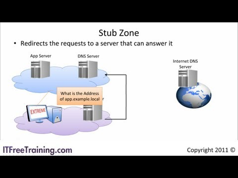 DNS Zones