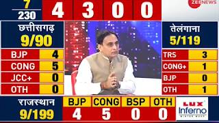 BJP has taken a lead in Madhya Pradesh; Congress: 2 , BJP: 3 - ZEENEWS