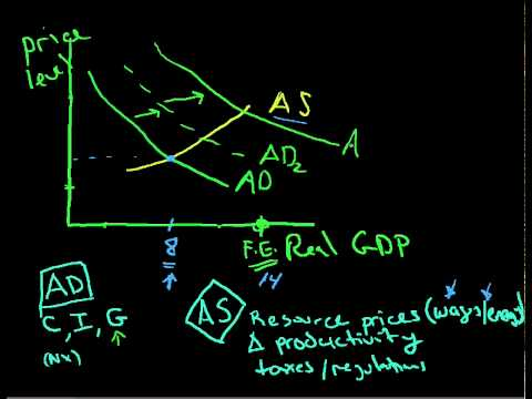 AS AD Aggregate Supply and Aggregate Demand 3