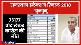 Rajasthan Election Results 2018: Jhunjhunu में BJP की जीत - ITVNEWSINDIA