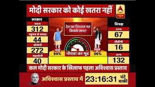"94% of Noida residents confident Modi government will clear the ""no-confidence motion"" - ABPNEWSTV"