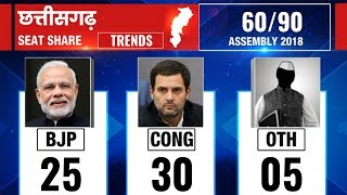 Chhattisgarh Assembly Election Results 2018: Counting till 9:00 AM - ITVNEWSINDIA