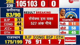 Market reacts negatively to 5 states election results; Sensex crashes 527 points - ZEENEWS