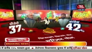 Rajasthan में Congress के हाथ 119-141 और BJP के हाथ 55-72 सीट आने का अनुमान - AAJTAKTV