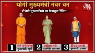 Yogi Adityanath Ranks As Number One Chief Minister; Vasundhara Raje Comes In Second - AAJTAKTV