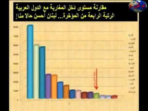المغرب في مؤخرة الدول العربية ومحمد السادس أغناهم