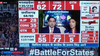 Vidhan Sabha Results Live Updates For Five States,  Battle for States is Going on - ITVNEWSINDIA