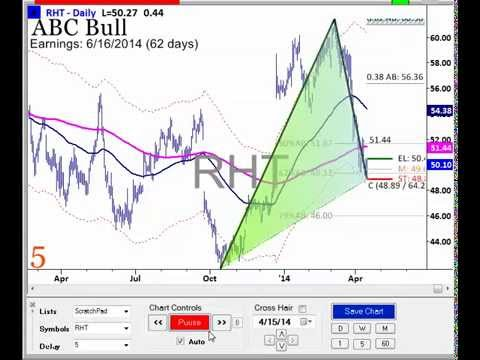 ABC Chart Patterns (Apr. 15, 2014)