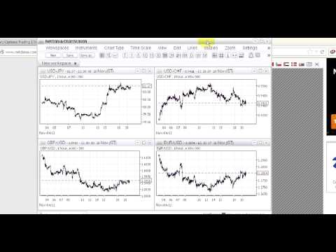 Netdania Forex Charts Tutorial and Make