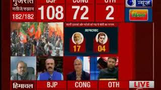 Assembly Results 2017: प्रधानमंत्री मोदी का स्ट्राइक रेट 55%, कांग्रेस अध्यक्ष राहुल गांधी का 46% - ITVNEWSINDIA