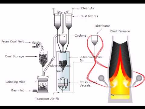 Alto forno- Injeção de carvão pulverizado (PCI).avi