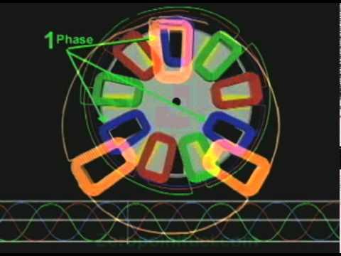 Axial flux Alternator
