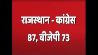 Congress surges ahead in Rajasthan | #ABPResults - ABPNEWSTV