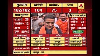 #ABPResults: Satya pareshaan ho sakta hai Parajit nahi, says Harsh Sanghavi on BJP win - ABPNEWSTV