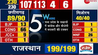5W1H: Congress ask support from BJP for Madhya Pradesh elections - ZEENEWS