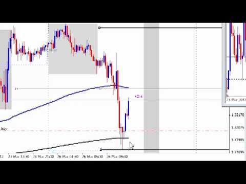 Forex Usd Eur Tutorial and Live Forex