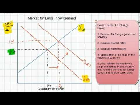 Exchange Rate Forex Tutorial and