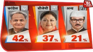 Congress Set To Sweep Rajasthan With 119-141 Seats | AajTak Exit Polls Live - AAJTAKTV