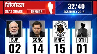 Mizoram Vidhan Sabha Election Results 2018, Counting Updates till 9.30 AM - ITVNEWSINDIA