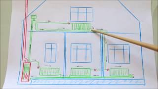 Самотёчная система отопления частного дома . / Gravity heating system of a private house